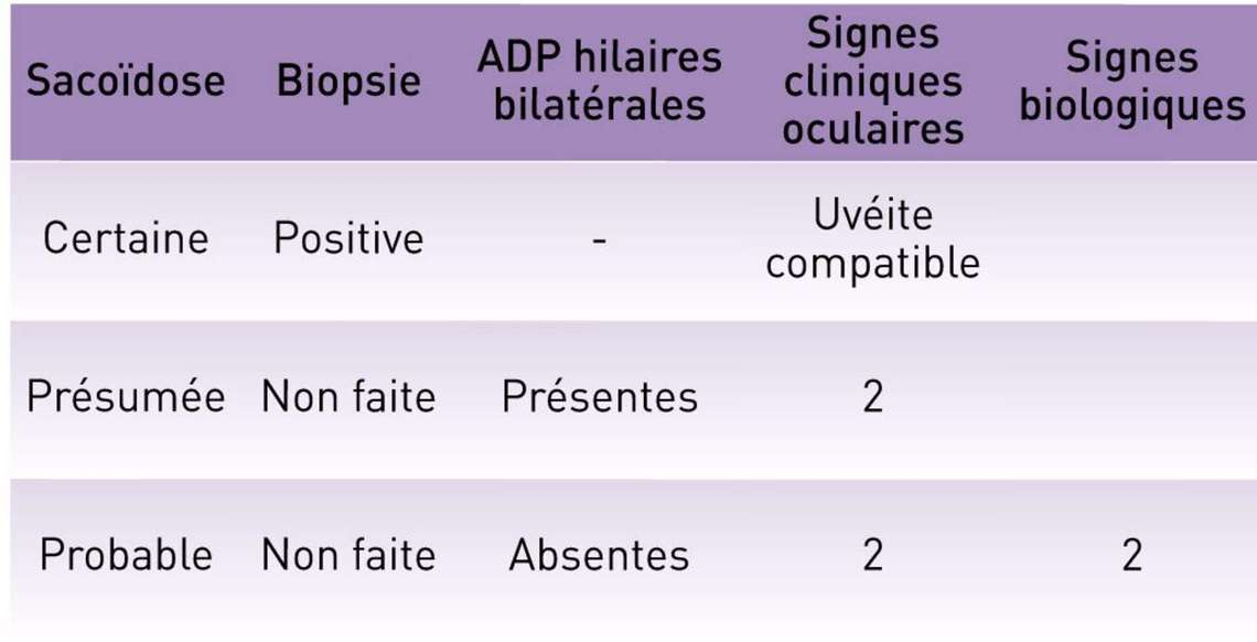 Tableau II. Classification diagnostique de la sarcoïdose oculaire (ADP : adénopathies).