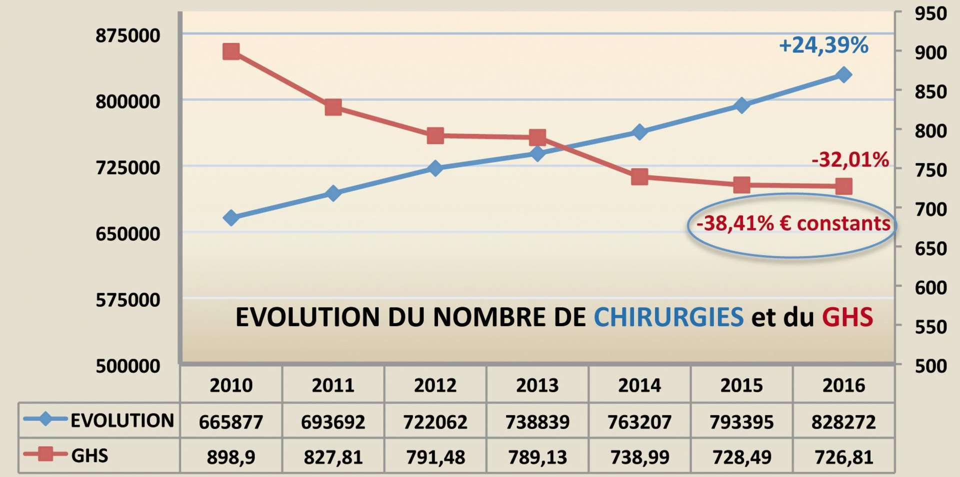 Figure 1. Evolution du nombre de chirurgies et du GHS.